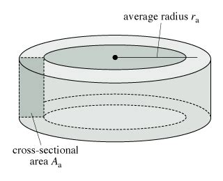 cross sectional meaning an air filled toroidal solenoid has a mean radius