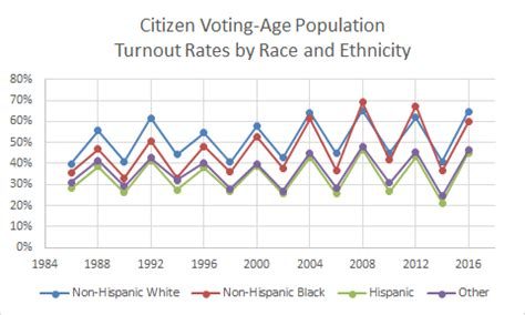 voter turnout demographics united states elections project
