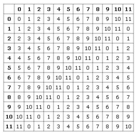 tavola pitagorica cinese mau matematica light aritmetica modulare
