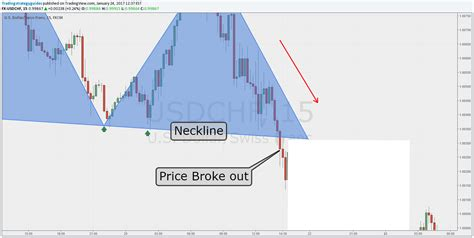 triangle pattern indicator mt4 head and shoulders trading strategy how to trade these