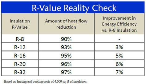 image gallery r value chart