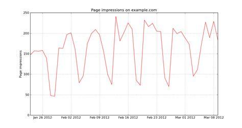 line pattern matplotlib plotting time series data with matplotlib matthias