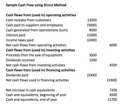 format of cash flow statement under direct method cash flow statement indirect method best template collection