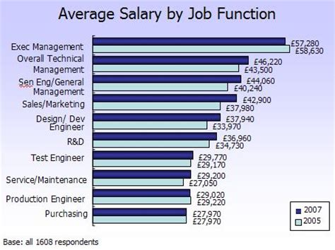 Mba In Operation Management Salary Usa by Electronics Weekly Salary Survey 2007