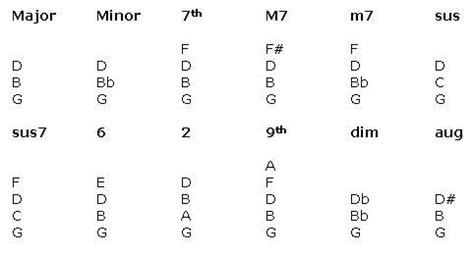 G Major 7 Chord Piano