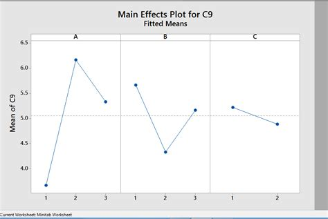 design effect multilevel mixed model main effects in minitab cross validated