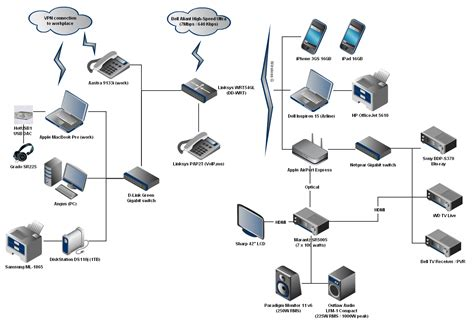 home network multimedia topology