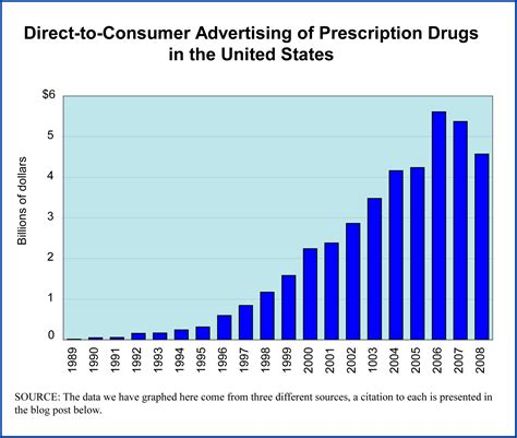direct to consumer pharmaceutical advertising drugs archives editorial code and data inc editorial