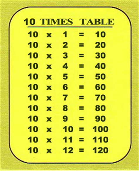 Table Ten by Resources For Nsw Stage 2 Maths 10 Times Table