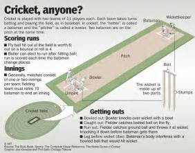 list of cricket players cricket rules
