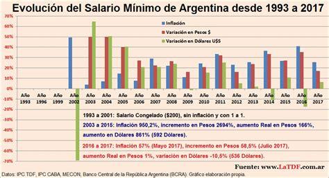 salario minimo 2016 aplicado a los trabajadores de nicaragua osprera aumento sueldo 2016 variaci 243 n del salario m 237 nimo