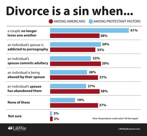 you re not the to get a divorce books views on divorce divide americans