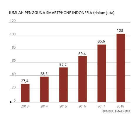 Indonesia, Raksasa Teknologi Digital Asia   Katadata News