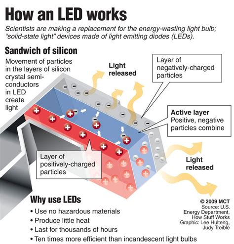 how led lights work how leds work lighting design tech