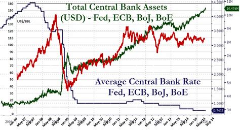 central bank price central banks balance sheets interest rates and the