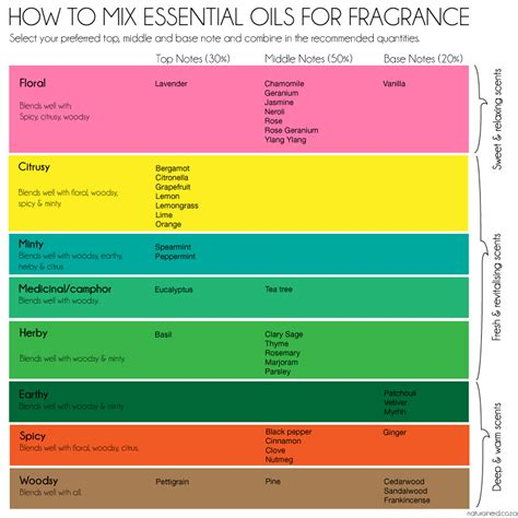 how to use essential oils to scent a room how to mix your own spray