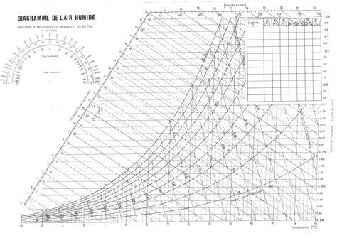 diagramme de l air humide exercices corrigés condensation diagramme de lair humide wiring