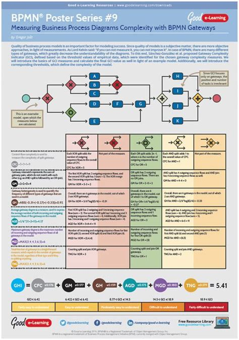 bpmn diagram poster 7 best business process modelling images on