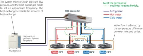 mitsubishi electric vrf system the world s only hybrid vrf system mitsubishi electric