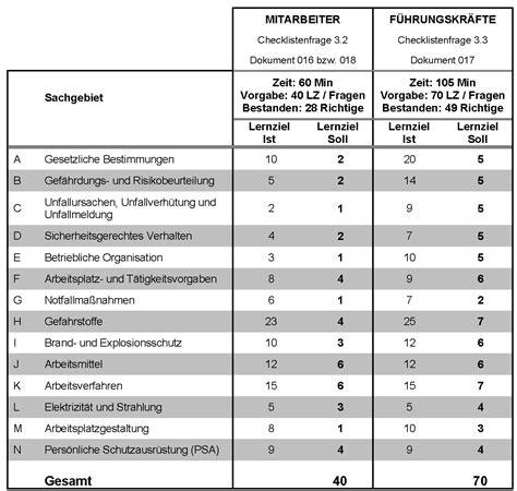 Bewerbungsgesprach Fuhren Checkliste zertifizierung scc 2011