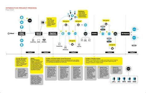 layout html flow flow chart of graphic design joy studio design gallery
