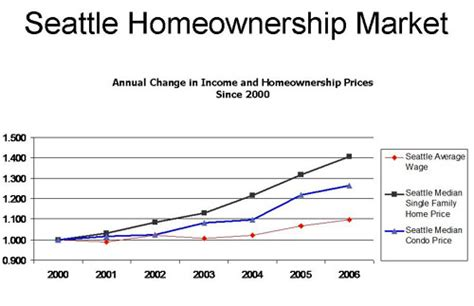 seattle office of housing graph courtesy of the seattle office of housing