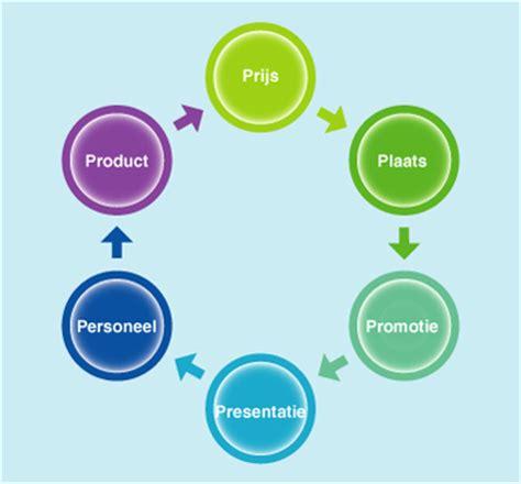 de 6 p s in marketing business management pinterest