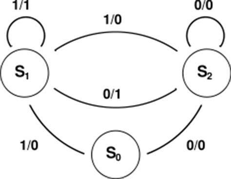 Mealy And State Diagrams