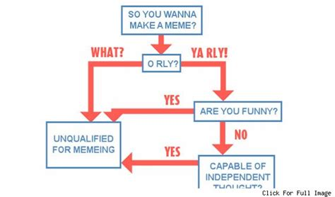 whip it flowchart flow charts memes 28 images duct your