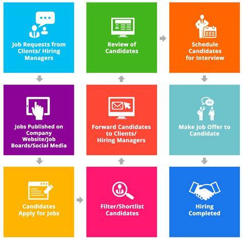 recruitment process workflow recruitment workflow 28 images erecruitment