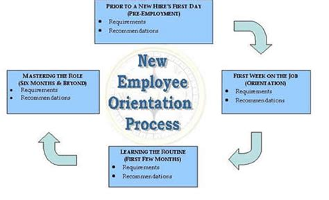 Talent Management Designing The Employee Experience