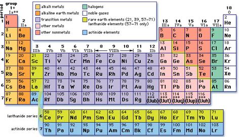Groups In Periodic Table by Periodic Groups Webquest