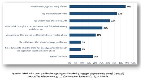 Finding Peoples Emails The Ultimate Mobile Email Statistics Overview