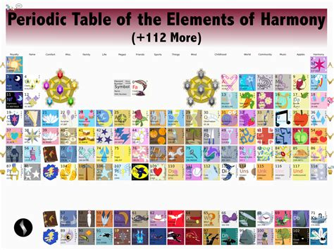 table of elements parodic table of the elements tv tropes