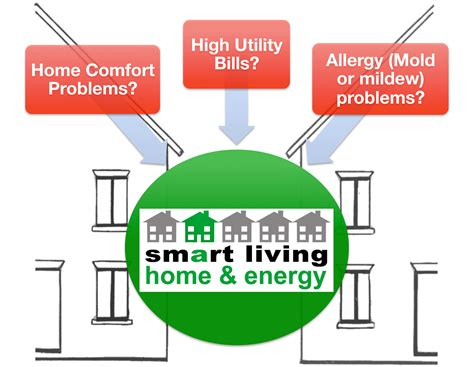 smart living home smart living home and energy energy audits