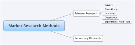 Marketing Mba And Market Research by Uses Of Marketing Research Flow Chart Create A Flowchart