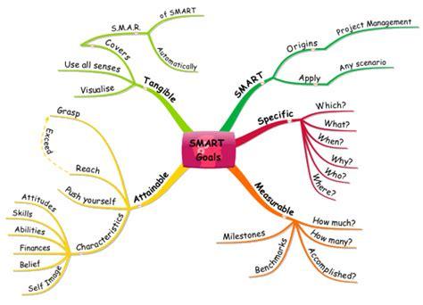 Mind Map Smart Goals Goals Mind Map Template