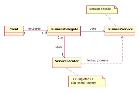 java pattern business delegate given a scenario design a j2ee service using the business