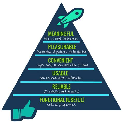 design elements hierarchy 1000 ideas about maslow s hierarchy of needs on pinterest