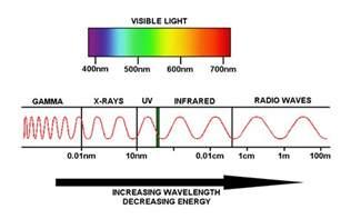 Wavelength Of Proton The Electromagnetic Spectrum Lesson 0753 Tqa Explorer