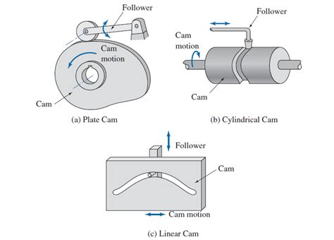 Kinematic Diagram Symbols