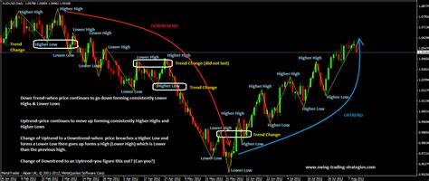 intraday swing trading intraday swing trading strategies