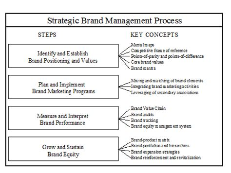 Brand Management Strategy brand equity the real value driver brandloom consulting