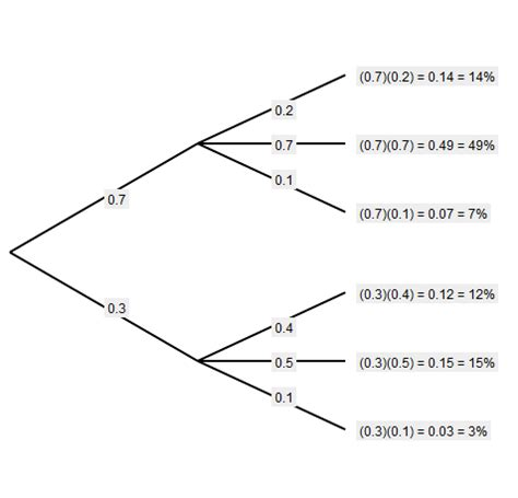 how to draw tree diagram java graph library for drawing probability tree diagrams