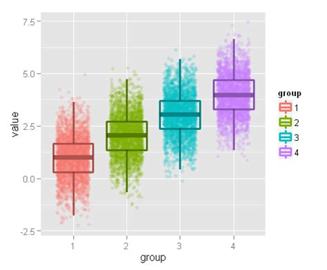 ggplot2 color r ggplot2 color scales or shift colors