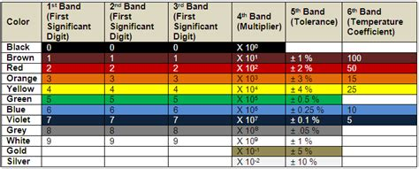 color coding table of resistor resistor color code