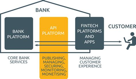 bank open how europe s push for open banking is forcing banking apps