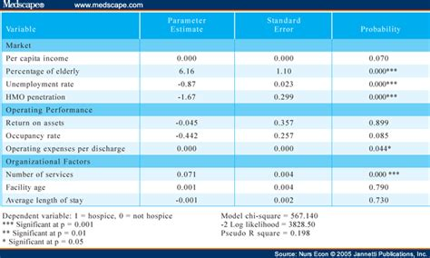Unf Mba Mha by The Impact Of Hospice Programs On Us Hospitals