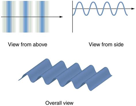 which most represents a wave conceptual questions huygens s principle diffraction by