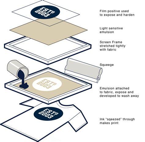 Kaos Print No Sablon cara sablon kaos manual dengan tinta plastisol sablon
